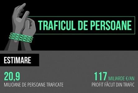 INFOGRAFIC. Traficul de fiinţe umane în lume şi în Europa. România pe primul loc în UE