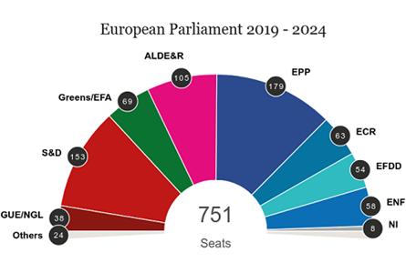 PE rezultate provizorii (Sursa Parlamentul European) - Europunkt