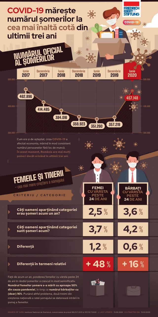 Inf. 876 - infografic somaj